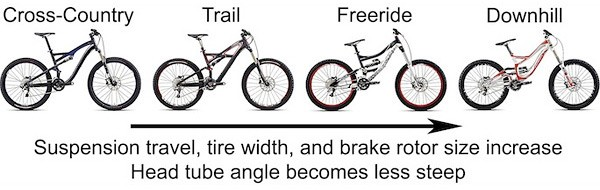 Differences between Mountain Bike Types