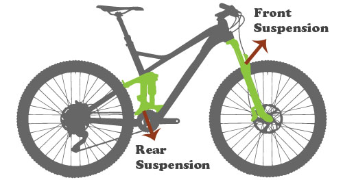 Suspension system | Quick-guide